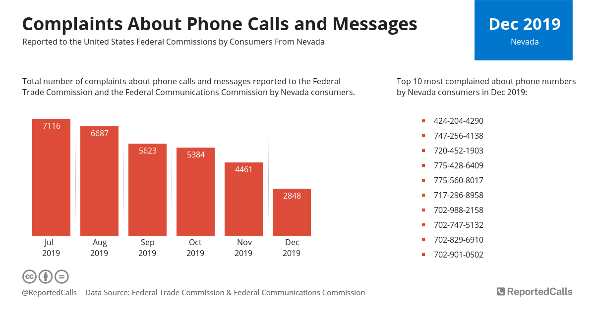 Infographic: Complaints about phone calls and messages from Nevada (December 2019) | ReportedCalls