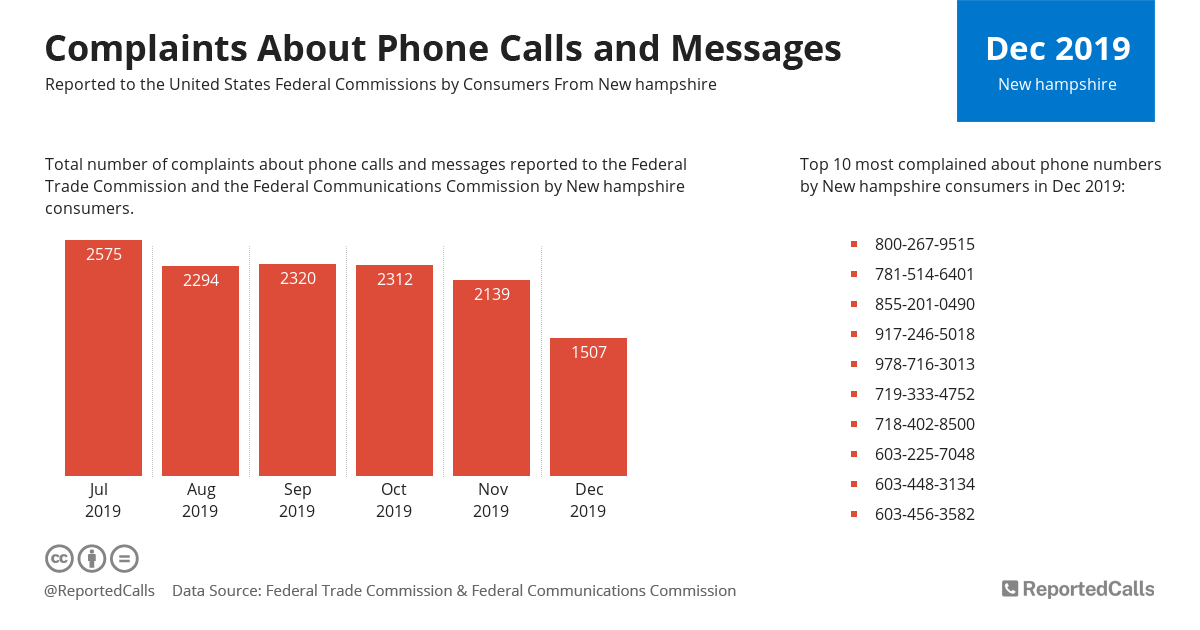 Infographic: Complaints about phone calls and messages from New Hampshire (December 2019) | ReportedCalls