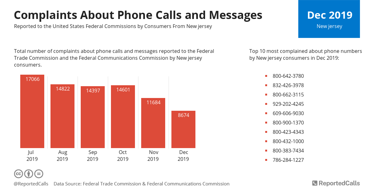 Infographic: Complaints about phone calls and messages from New Jersey (December 2019) | ReportedCalls