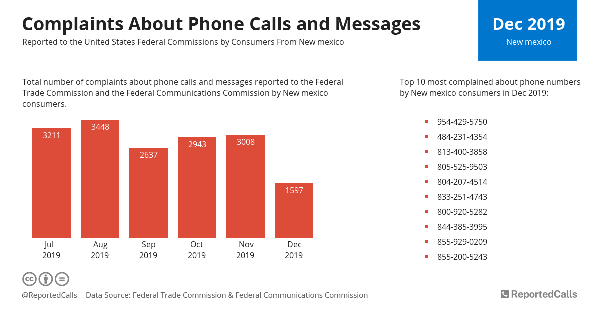 Infographic: Complaints about phone calls and messages from New Mexico (December 2019) | ReportedCalls
