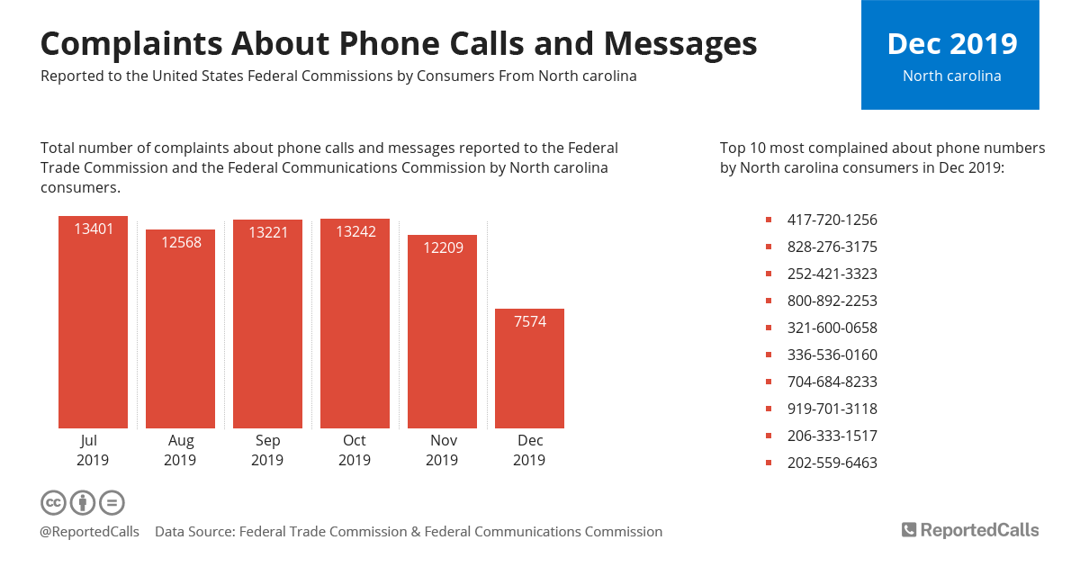 Infographic: Complaints about phone calls and messages from North Carolina (December 2019)   ReportedCalls