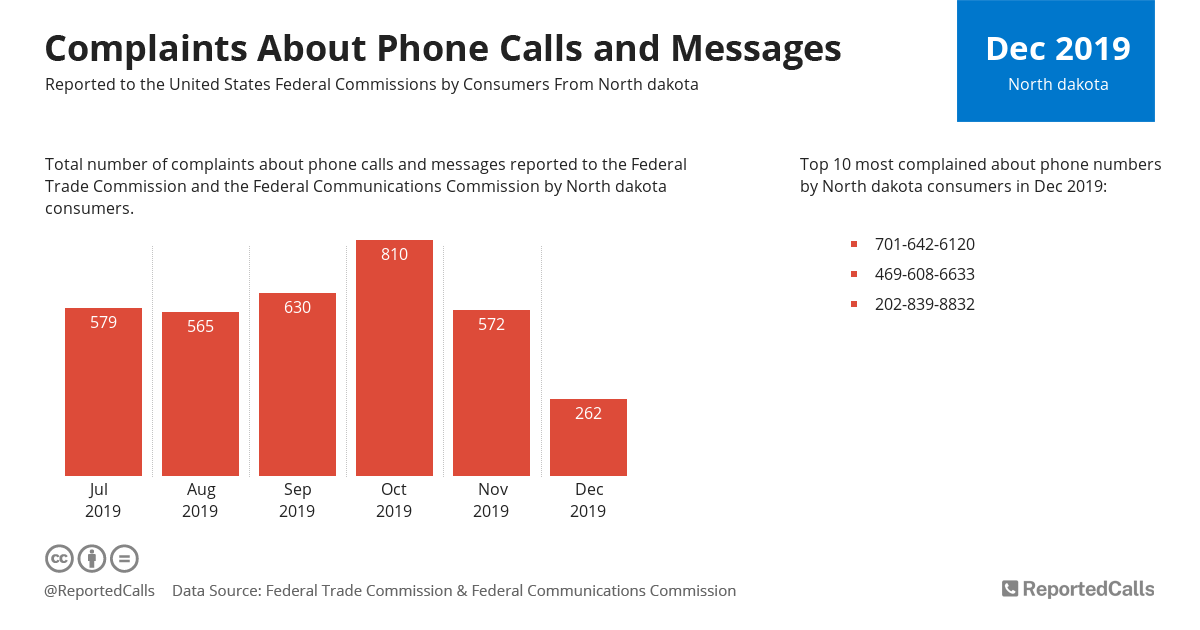 Infographic: Complaints about phone calls and messages from North Dakota (December 2019) | ReportedCalls