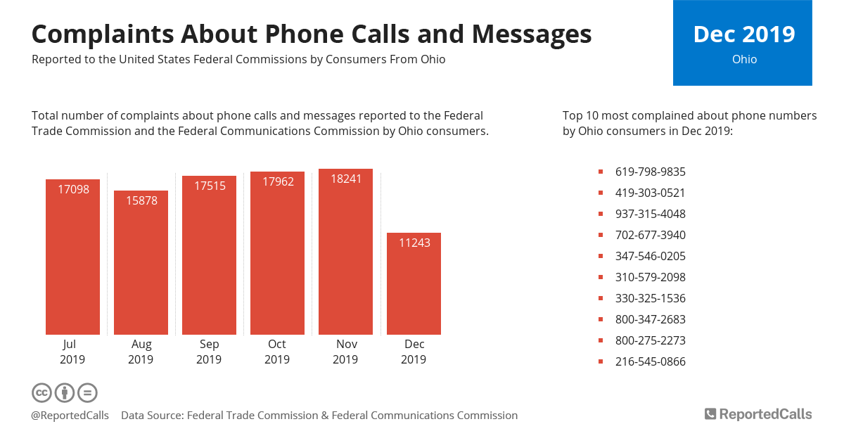 Infographic: Complaints about phone calls and messages from Ohio (December 2019) | ReportedCalls