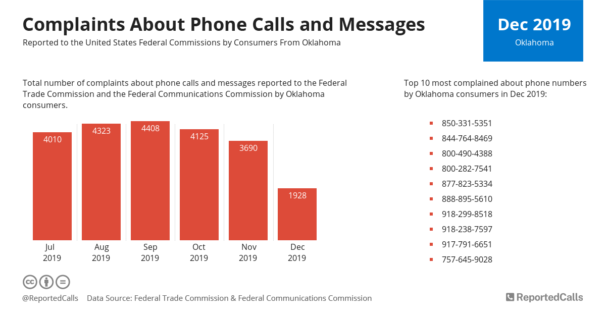 Infographic: Complaints about phone calls and messages from Oklahoma (December 2019) | ReportedCalls