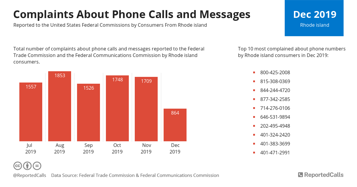 Infographic: Complaints about phone calls and messages from Rhode Island (December 2019) | ReportedCalls