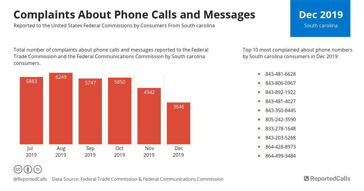 Infographic: Complaints about phone calls and messages from South Carolina (December 2019)   ReportedCalls