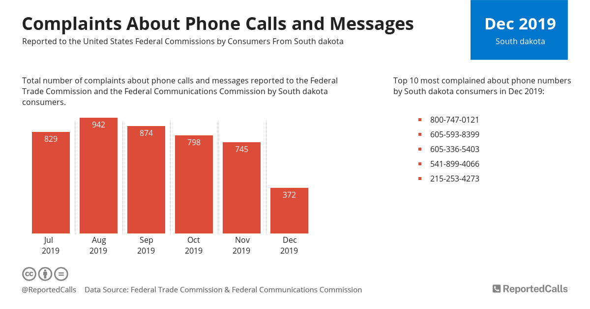 Infographic: Complaints about phone calls and messages from South Dakota (December 2019) | ReportedCalls