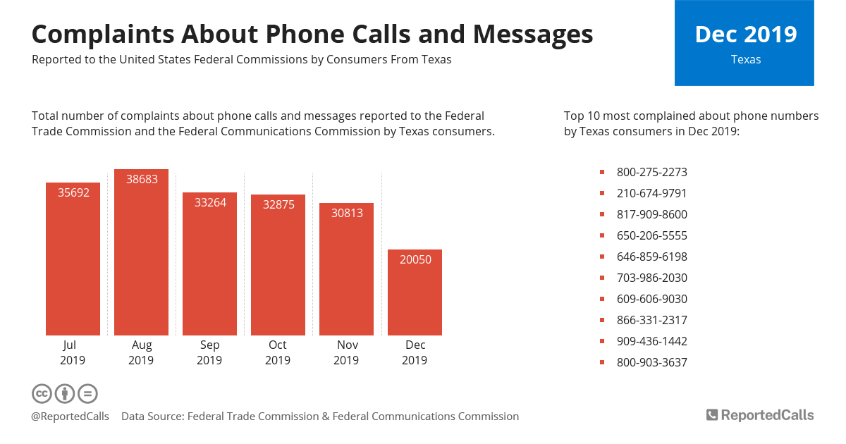 Infographic: Complaints about phone calls and messages from Texas (December 2019) | ReportedCalls