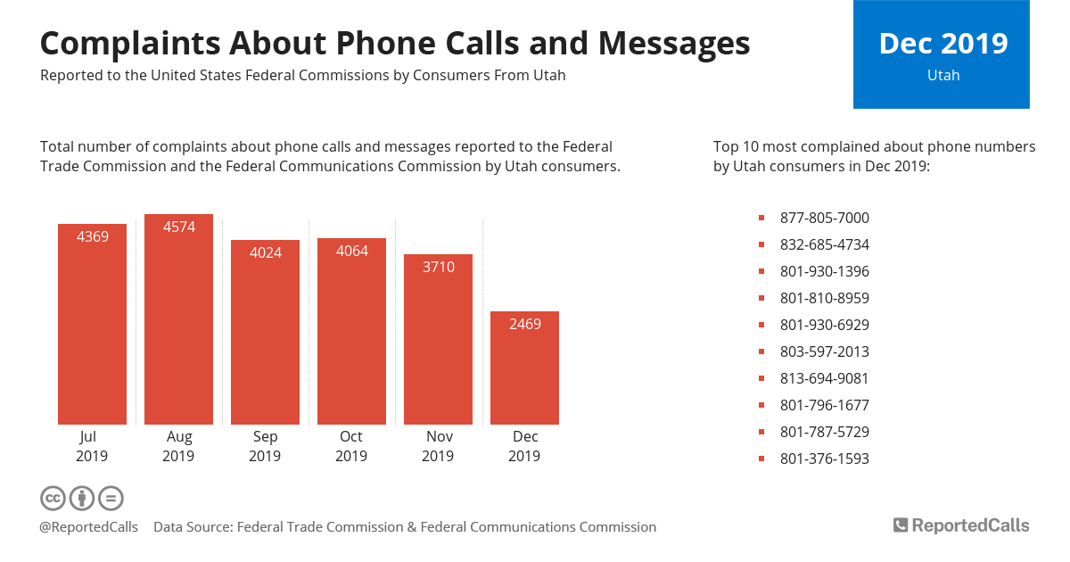 Infographic: Complaints about phone calls and messages from Utah (December 2019) | ReportedCalls