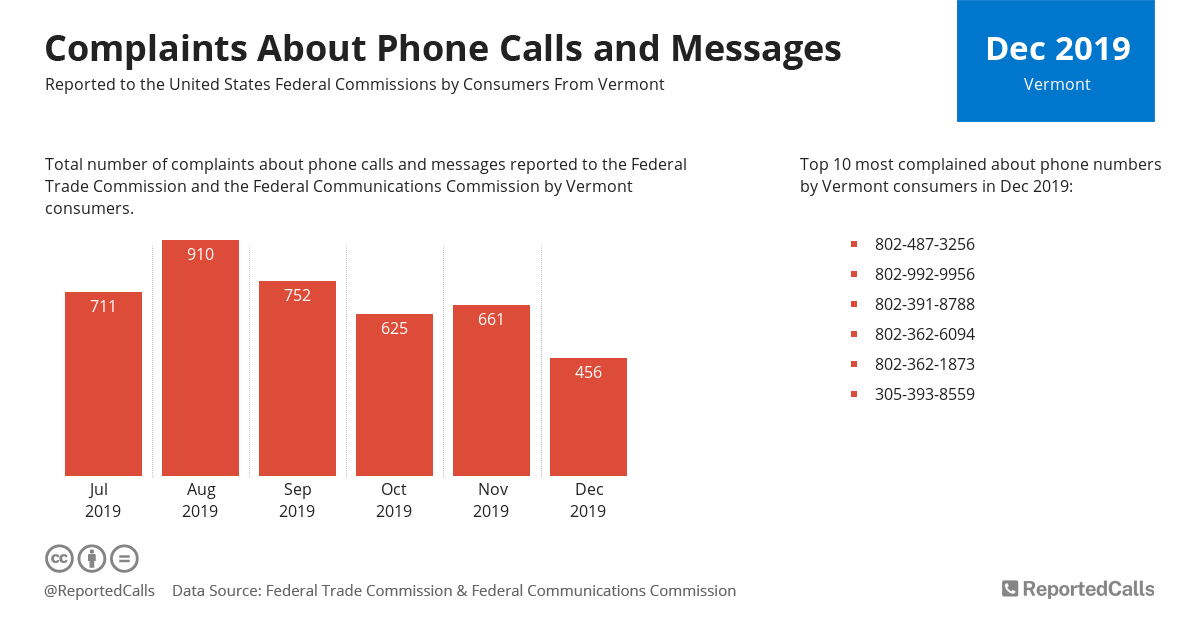 Infographic: Complaints about phone calls and messages from Vermont (December 2019) | ReportedCalls