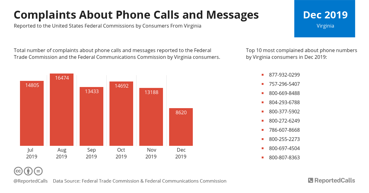 Infographic: Complaints about phone calls and messages from Virginia (December 2019) | ReportedCalls