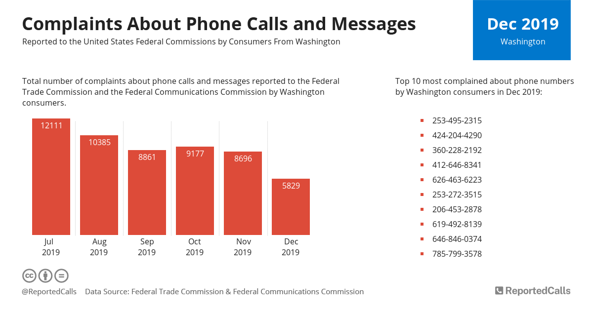 Infographic: Complaints about phone calls and messages from Washington (December 2019) | ReportedCalls