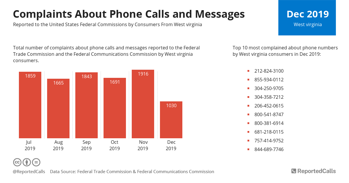 Infographic: Complaints about phone calls and messages from West Virginia (December 2019) | ReportedCalls