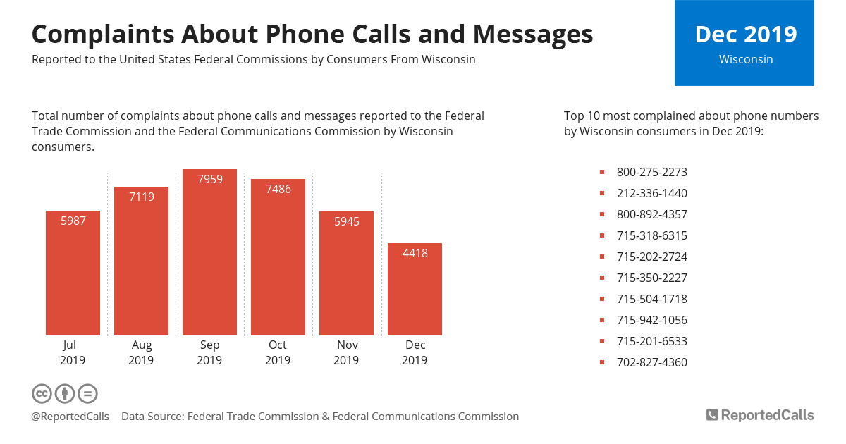 Infographic: Complaints about phone calls and messages from Wisconsin (December 2019) | ReportedCalls