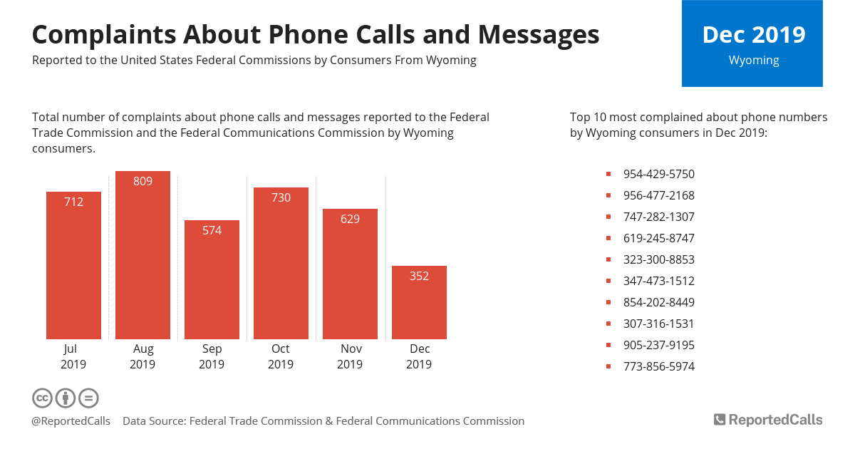 Infographic: Complaints about phone calls and messages from Wyoming (December 2019) | ReportedCalls
