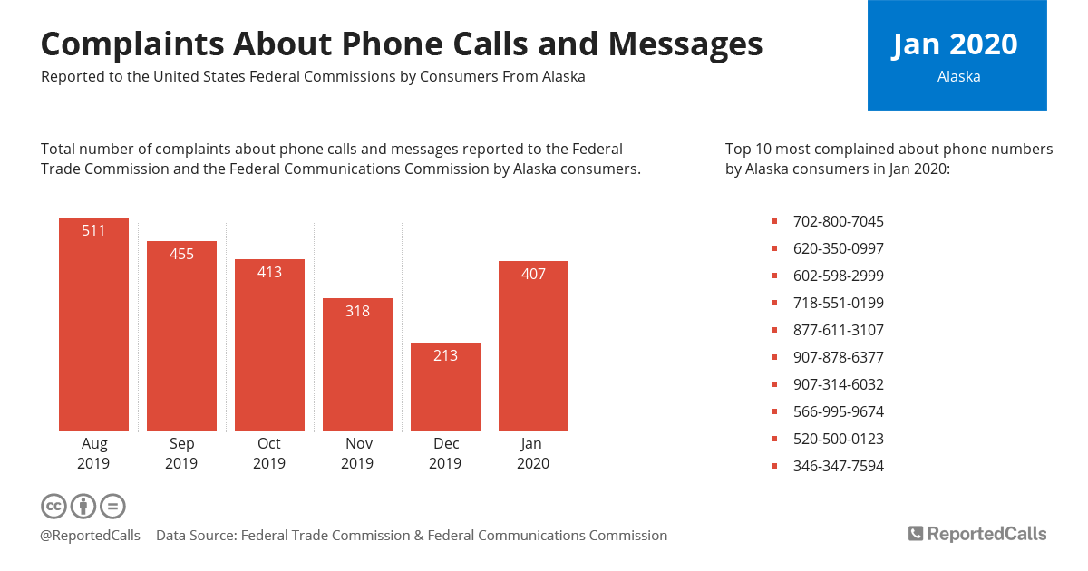 Infographic: Complaints about phone calls and messages from Alaska (January 2020) | ReportedCalls