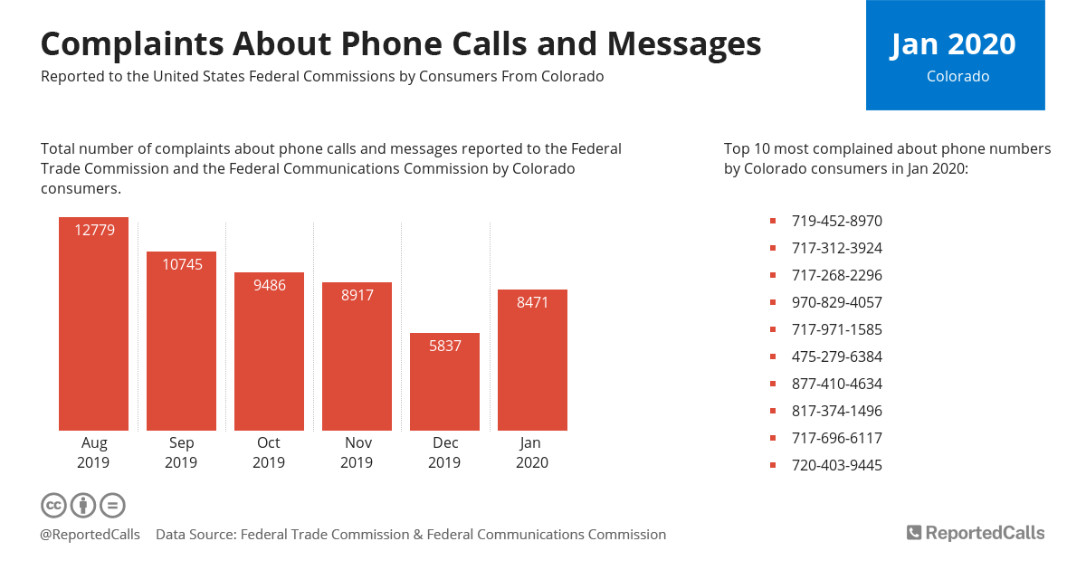 Infographic: Complaints about phone calls and messages from Colorado (January 2020) | ReportedCalls