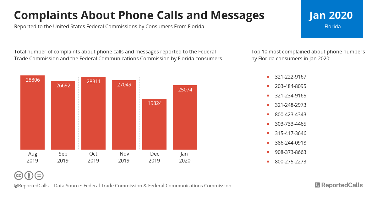 Infographic: Complaints about phone calls and messages from Florida (January 2020) | ReportedCalls
