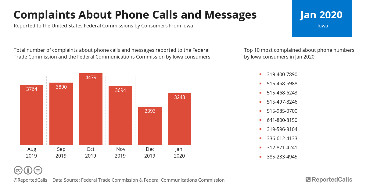 Infographic: Complaints about phone calls and messages from Iowa (January 2020) | ReportedCalls