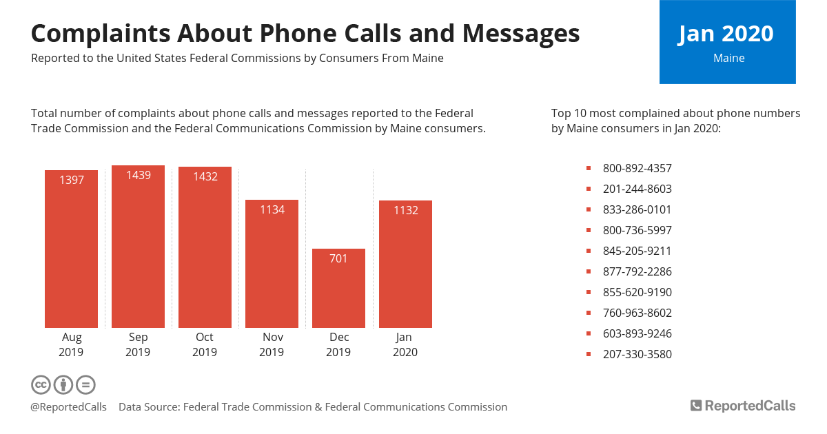 Infographic: Complaints about phone calls and messages from Maine (January 2020)   ReportedCalls