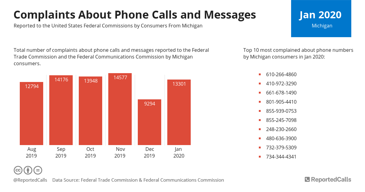 Infographic: Complaints about phone calls and messages from Michigan (January 2020) | ReportedCalls