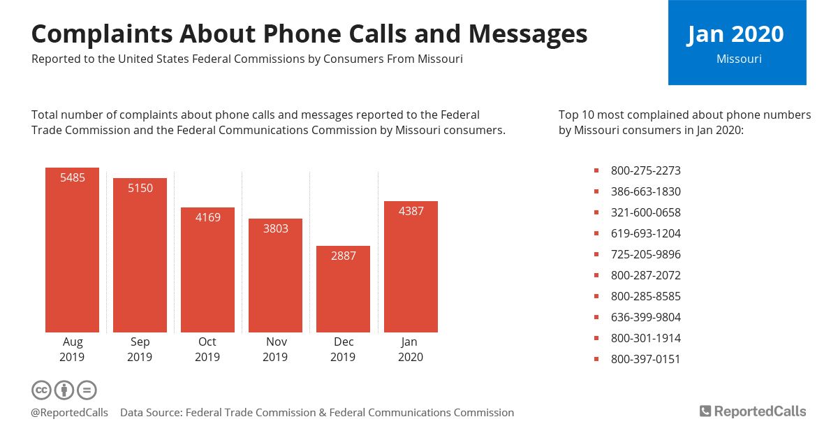 Infographic: Complaints about phone calls and messages from Missouri (January 2020)   ReportedCalls
