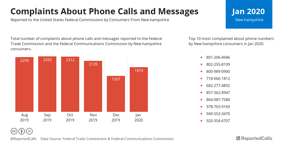 Infographic: Complaints about phone calls and messages from New Hampshire (January 2020)   ReportedCalls