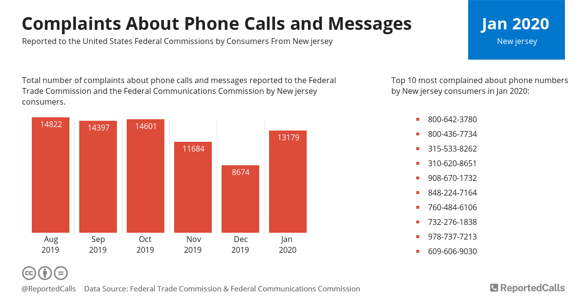 Infographic: Complaints about phone calls and messages from New Jersey (January 2020) | ReportedCalls