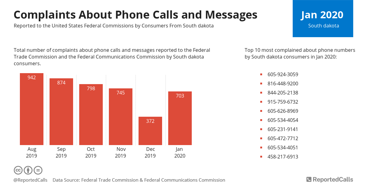 Infographic: Complaints about phone calls and messages from South Dakota (January 2020) | ReportedCalls