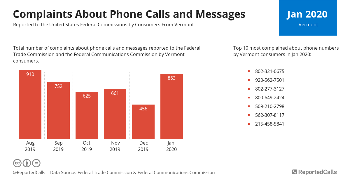 Infographic: Complaints about phone calls and messages from Vermont (January 2020) | ReportedCalls