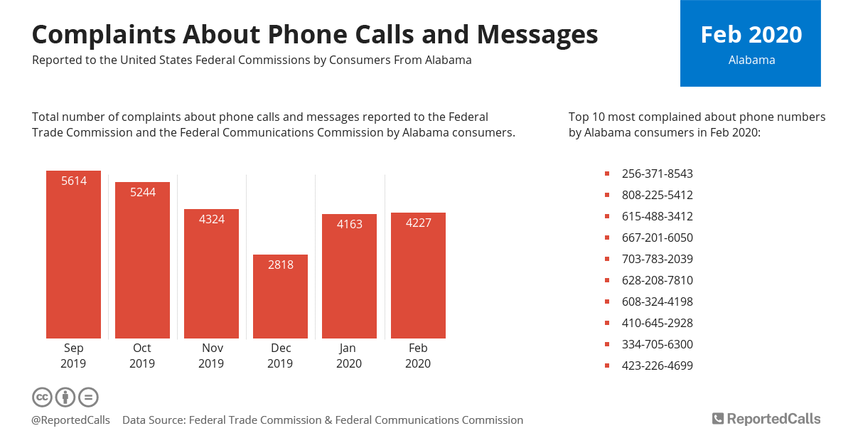 Infographic: Complaints about phone calls and messages from Alabama (February 2020) | ReportedCalls