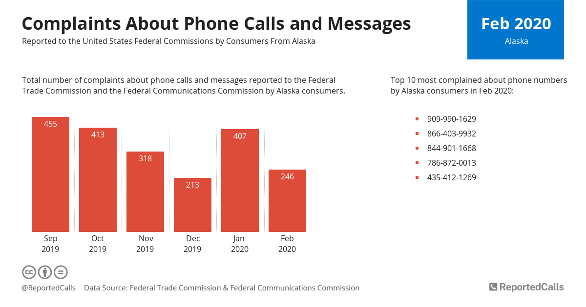 Infographic: Complaints about phone calls and messages from Alaska (February 2020)   ReportedCalls