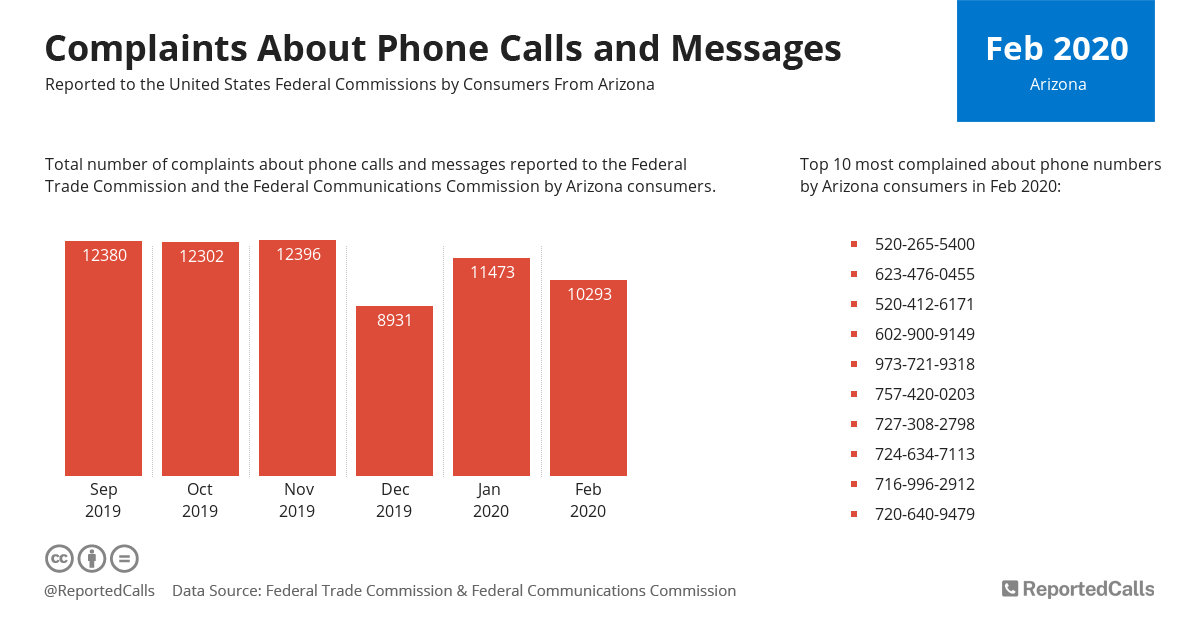 Infographic: Complaints about phone calls and messages from Arizona (February 2020) | ReportedCalls