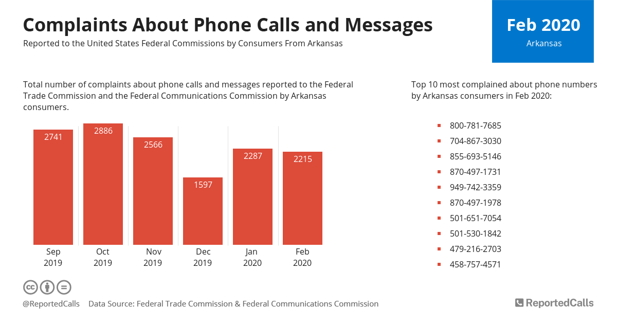 Infographic: Complaints about phone calls and messages from Arkansas (February 2020)   ReportedCalls