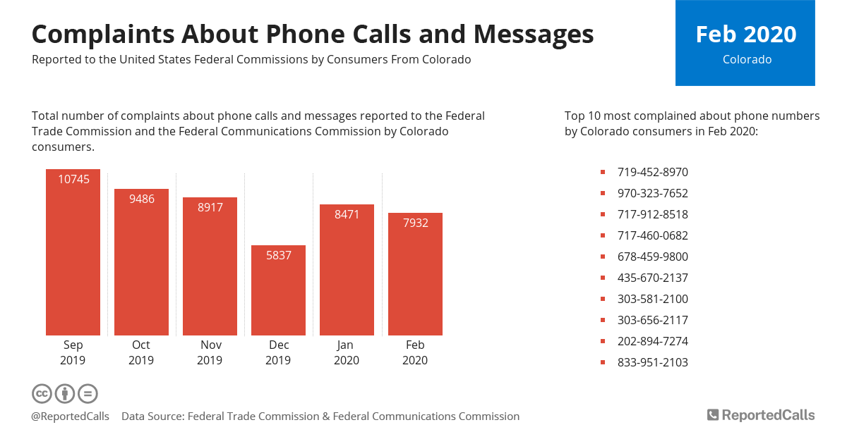 Infographic: Complaints about phone calls and messages from Colorado (February 2020) | ReportedCalls