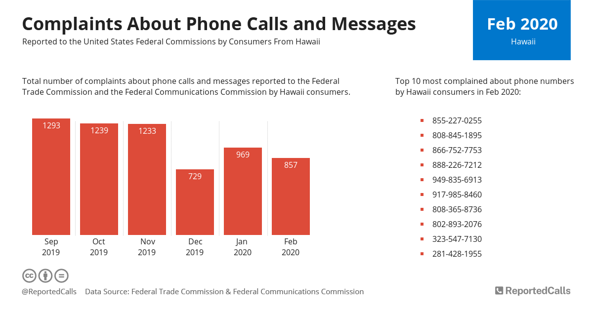 Infographic: Complaints about phone calls and messages from Hawaii (February 2020) | ReportedCalls