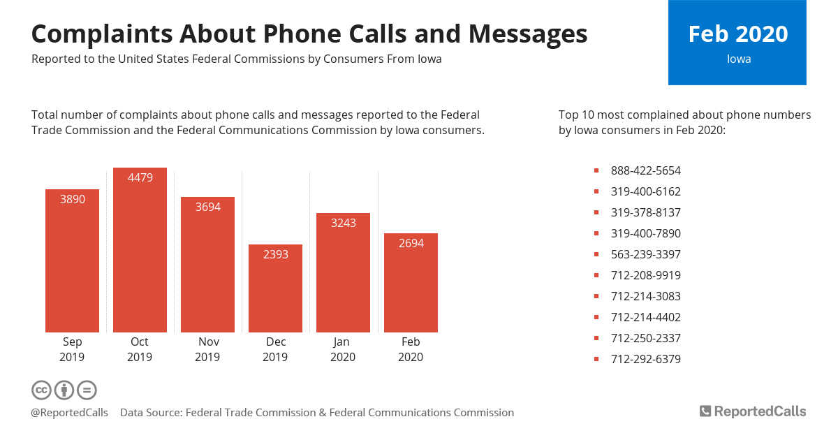 Infographic: Complaints about phone calls and messages from Iowa (February 2020) | ReportedCalls