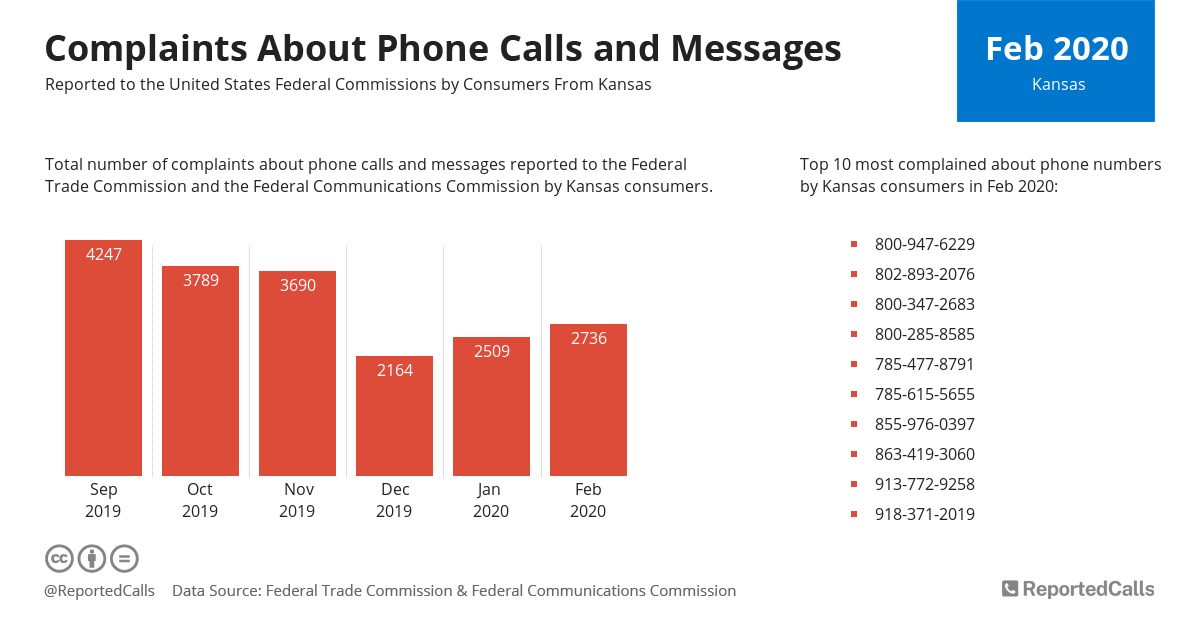 Infographic: Complaints about phone calls and messages from Kansas (February 2020) | ReportedCalls