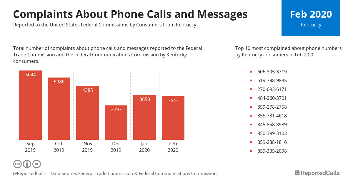 Infographic: Complaints about phone calls and messages from Kentucky (February 2020) | ReportedCalls