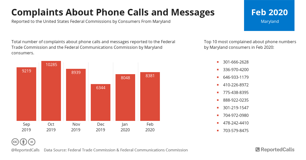 Infographic: Complaints about phone calls and messages from Maryland (February 2020)   ReportedCalls