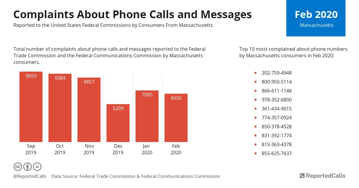 Infographic: Complaints about phone calls and messages from Massachusetts (February 2020) | ReportedCalls
