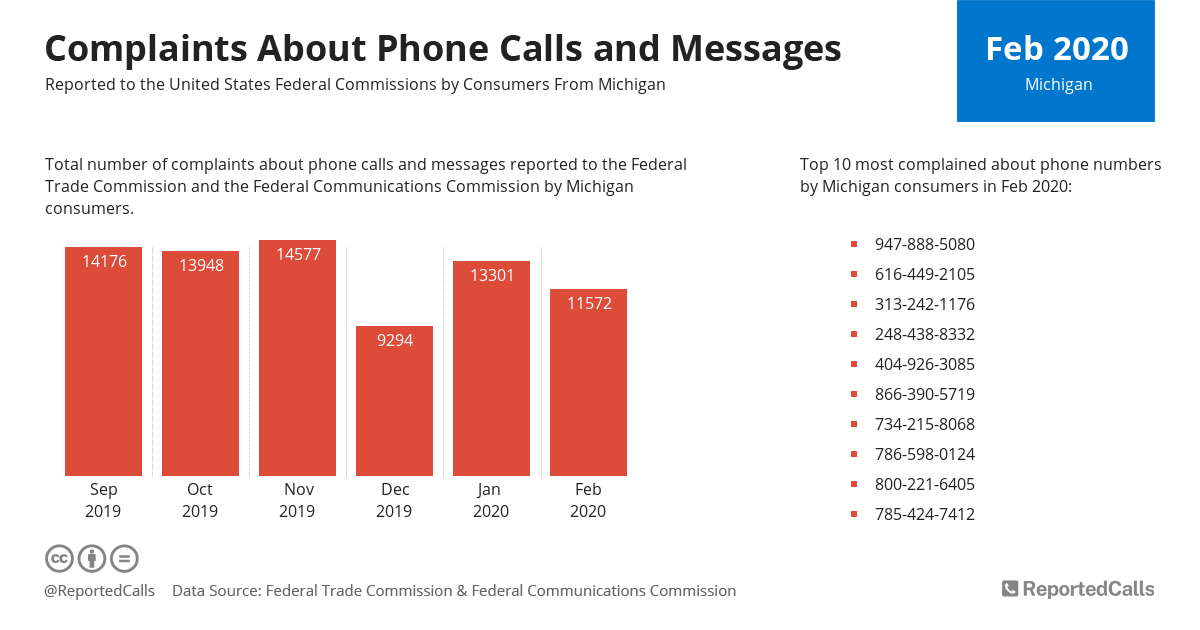 Infographic: Complaints about phone calls and messages from Michigan (February 2020) | ReportedCalls