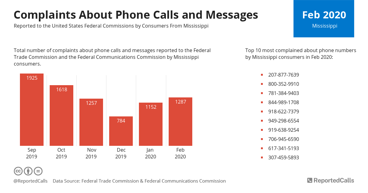Infographic: Complaints about phone calls and messages from Mississippi (February 2020) | ReportedCalls