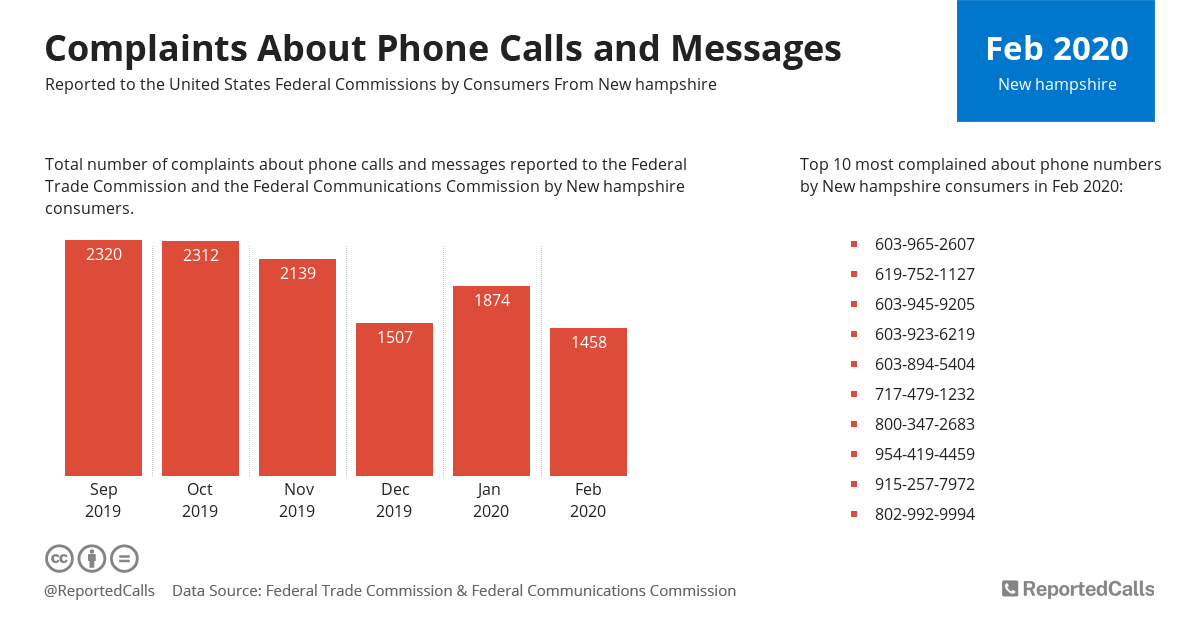 Infographic: Complaints about phone calls and messages from New Hampshire (February 2020) | ReportedCalls