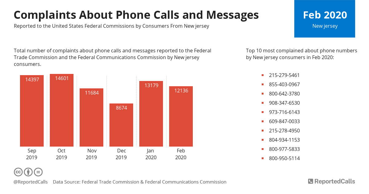 Infographic: Complaints about phone calls and messages from New Jersey (February 2020) | ReportedCalls