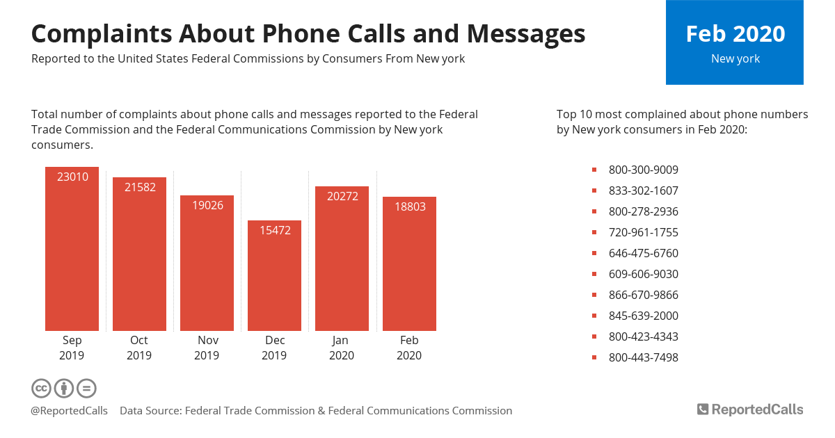 Infographic: Complaints about phone calls and messages from New York (February 2020) | ReportedCalls