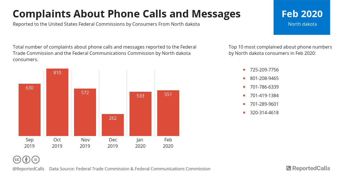 Infographic: Complaints about phone calls and messages from North Dakota (February 2020)   ReportedCalls
