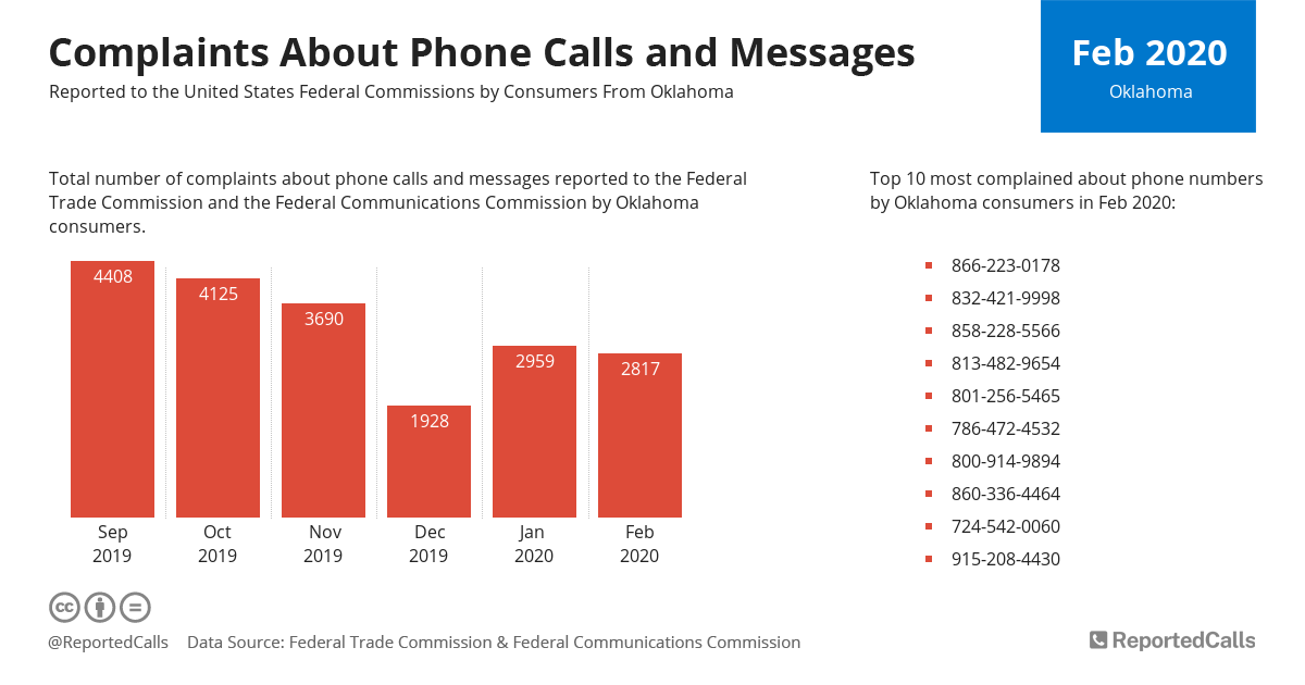 Infographic: Complaints about phone calls and messages from Oklahoma (February 2020) | ReportedCalls