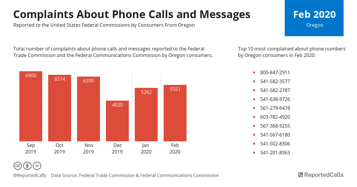 Infographic: Complaints about phone calls and messages from Oregon (February 2020)   ReportedCalls