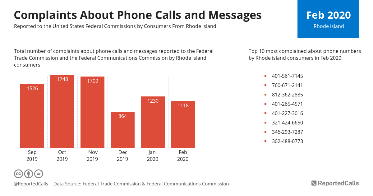 Infographic: Complaints about phone calls and messages from Rhode Island (February 2020) | ReportedCalls